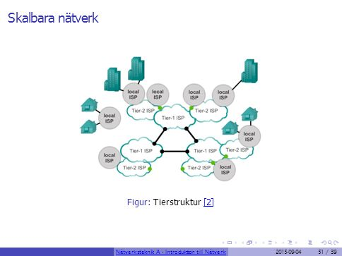 Skalbara nätverk Figur: Tierstruktur [2]